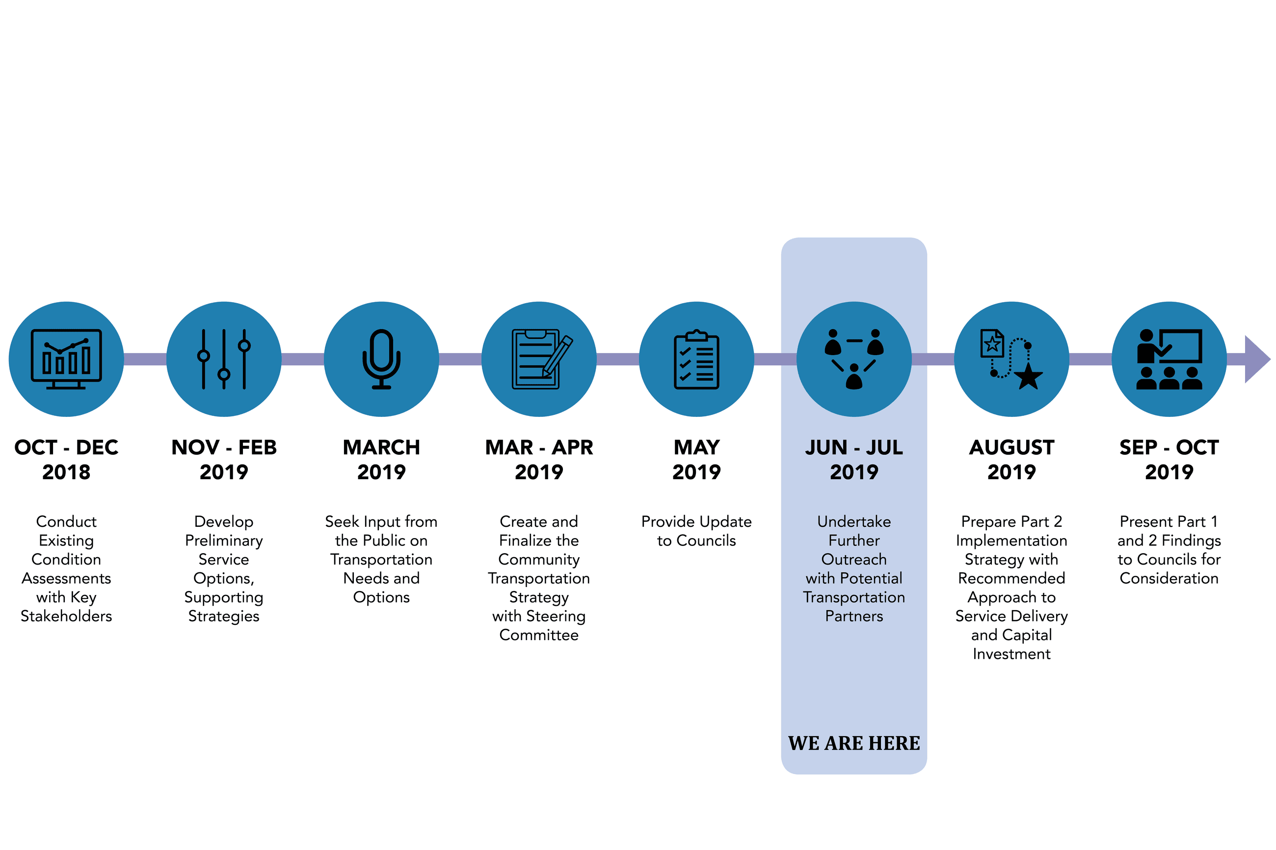 Phases of the project updated May30